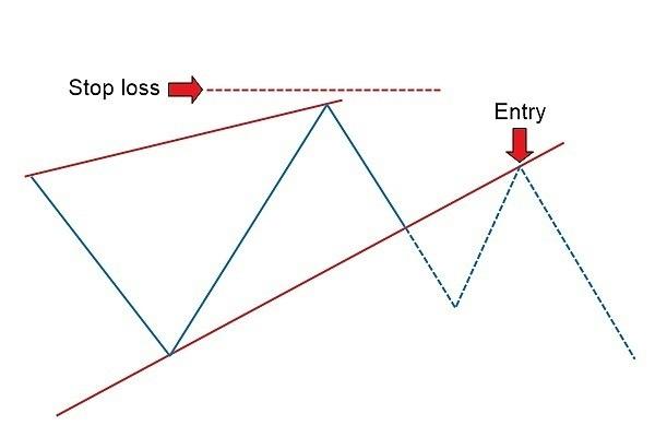 أنماط الرسم البياني الوتد الهابط والصاعد مع Exness: الدليل الكامل لتداول Forex